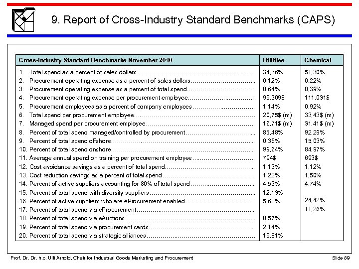 9. Report of Cross-Industry Standard Benchmarks (CAPS) Cross-Industry Standard Benchmarks November 2010 Utilities Chemical