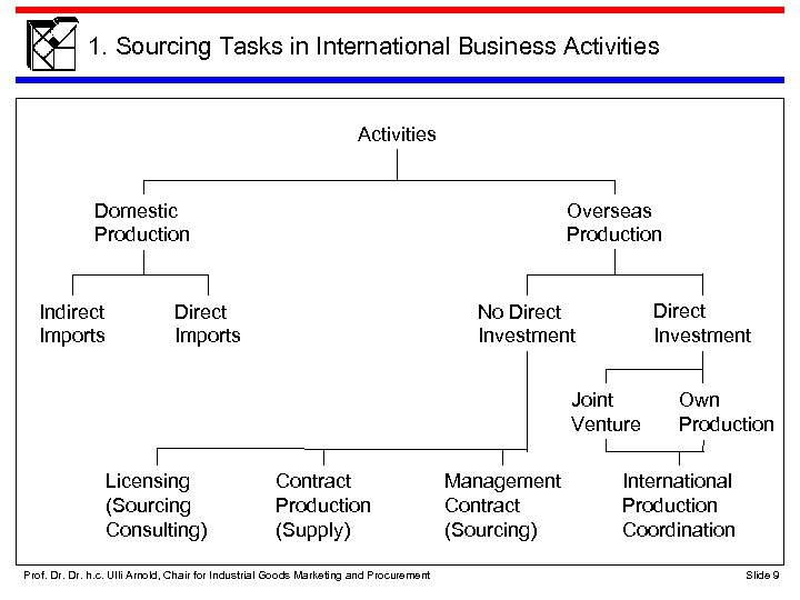 1. Sourcing Tasks in International Business Activities Domestic Production Indirect Imports Overseas Production Direct