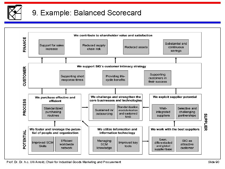 9. Example: Balanced Scorecard Prof. Dr. h. c. Ulli Arnold, Chair for Industrial Goods
