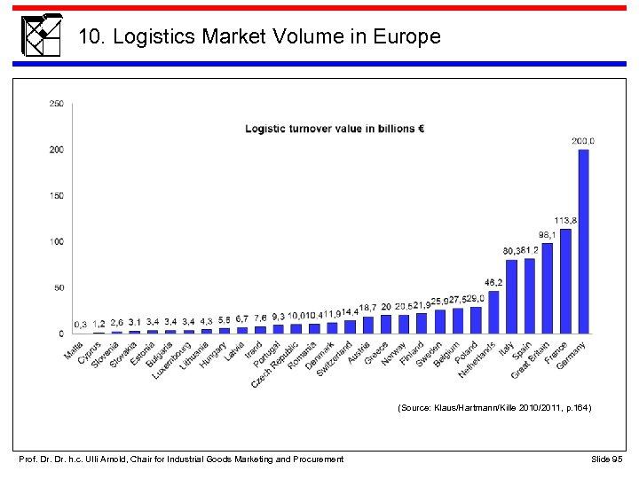 10. Logistics Market Volume in Europe (Source: Klaus/Hartmann/Kille 2010/2011, p. 164) Prof. Dr. h.
