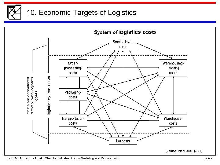 10. Economic Targets of Logistics System of logistics costs (Source: Pfohl 2004, p. 31)