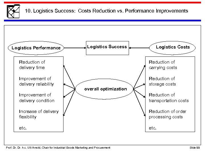 10. Logistics Success: Costs Reduction vs. Performance Improvements Logistics Performance Logistics Success Logistics Costs
