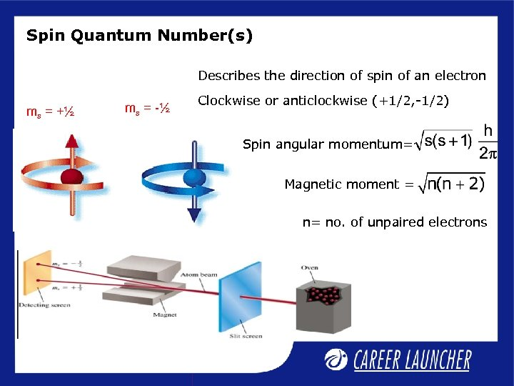 Spin Quantum Number(s) Describes the direction of spin of an electron ms = +½
