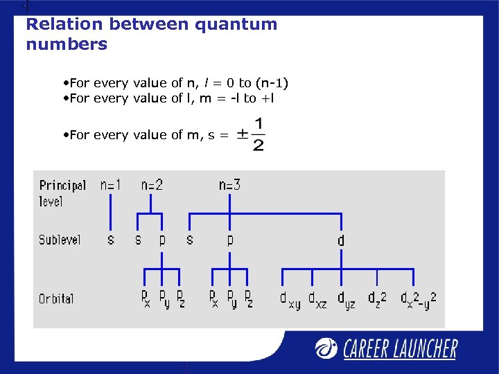 Relation between quantum numbers • For every value of n, l = 0 to
