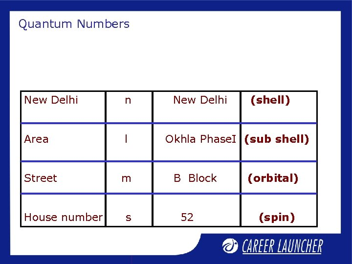 Quantum Numbers New Delhi n Area l Street m House number s New Delhi