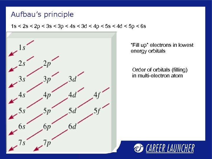 Aufbau's principle 1 s < 2 p < 3 s < 3 p <