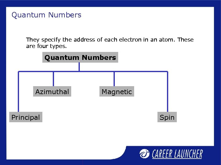Quantum Numbers They specify the address of each electron in an atom. These are