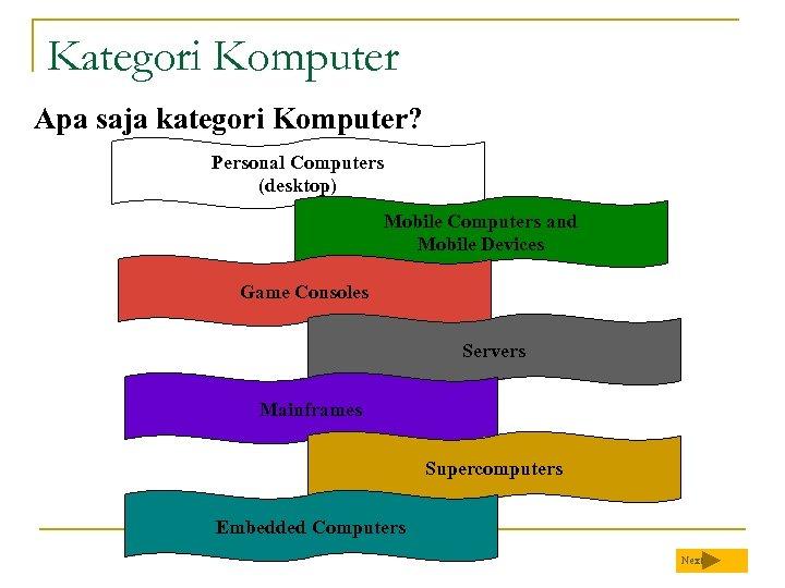 Kategori Komputer Apa saja kategori Komputer? Personal Computers (desktop) Mobile Computers and Mobile Devices