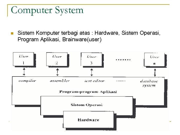 Computer System n Sistem Komputer terbagi atas : Hardware, Sistem Operasi, Program Aplikasi, Brainware(user)