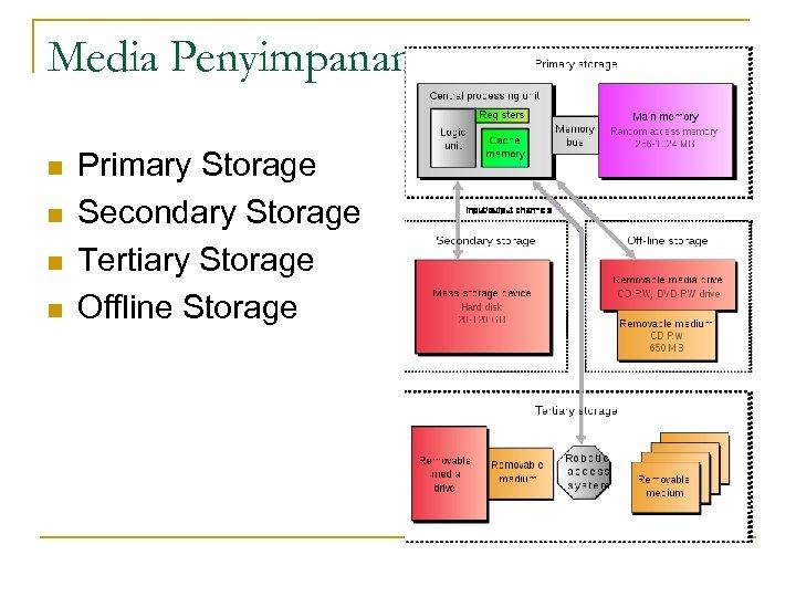 Media Penyimpanan n n Primary Storage Secondary Storage Tertiary Storage Offline Storage