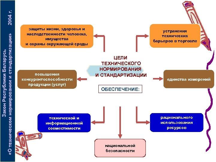 2004 г. Закон Республики Беларусь «О техническом нормировании и стандартизации» защиты жизни, здоровья и