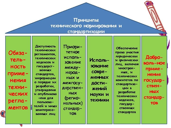 Принципы технического нормирования и стандартизации Обязательность применения технических регламентов Доступность технических регламентов, технических кодексов
