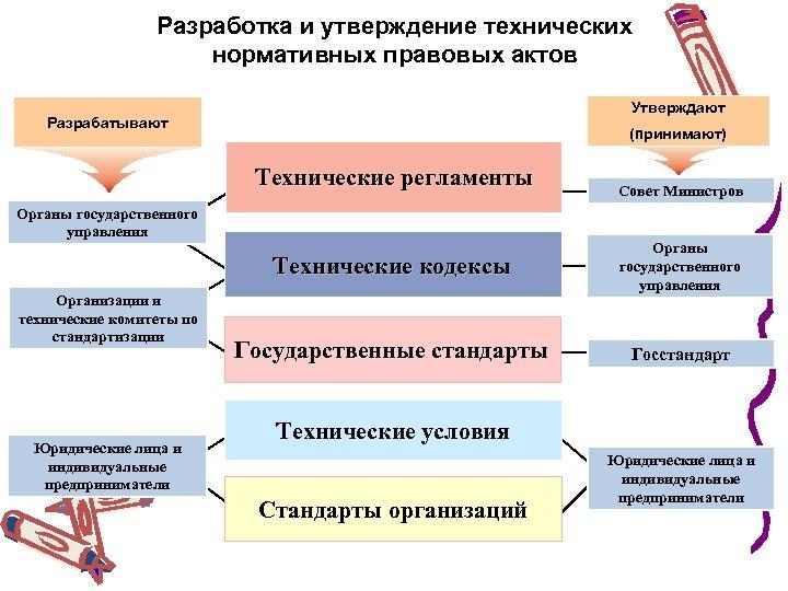 Разработка и утверждение технических нормативных правовых актов Утверждают Разрабатывают (принимают) Технические регламенты Органы государственного