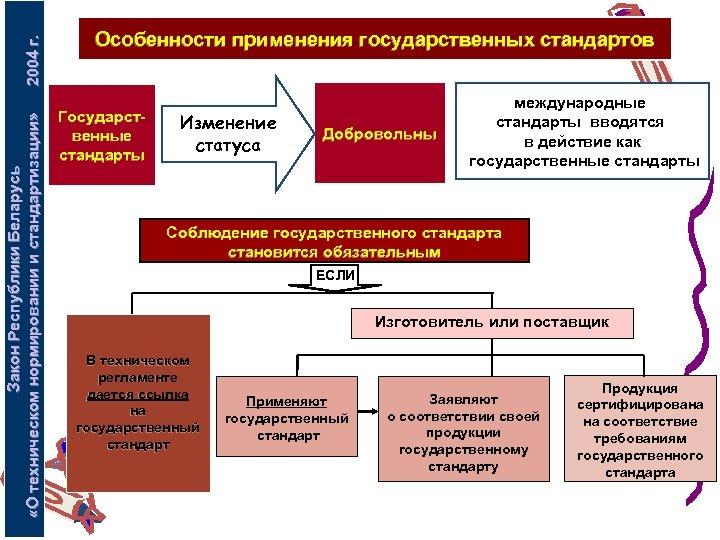 2004 г. Закон Республики Беларусь «О техническом нормировании и стандартизации» Особенности применения государственных стандартов