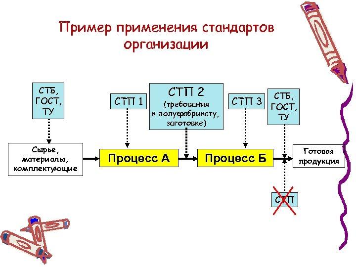 Пример применения стандартов организации СТБ, ГОСТ, ТУ Сырье, материалы, комплектующие СТП 1 СТП 2
