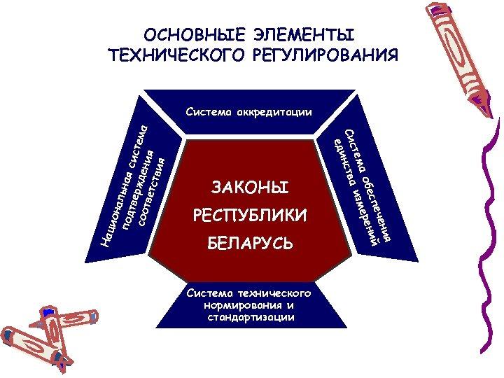 ОСНОВНЫЕ ЭЛЕМЕНТЫ ТЕХНИЧЕСКОГО РЕГУЛИРОВАНИЯ Нац ЗАКОНЫ РЕСПУБЛИКИ БЕЛАРУСЬ Система технического нормирования и стандартизации я
