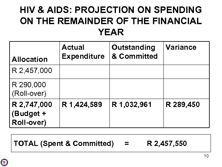 HIV & AIDS: PROJECTION ON SPENDING ON THE REMAINDER OF THE FINANCIAL YEAR Allocation