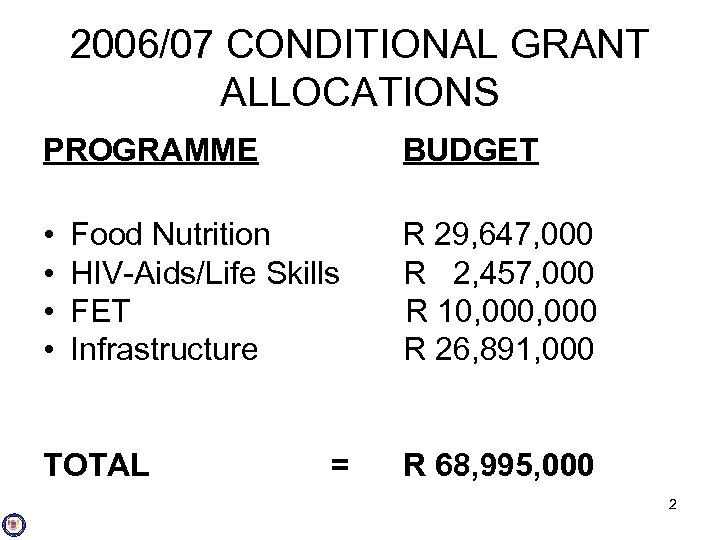 2006/07 CONDITIONAL GRANT ALLOCATIONS PROGRAMME BUDGET • Food Nutrition R 29, 647, 000 •