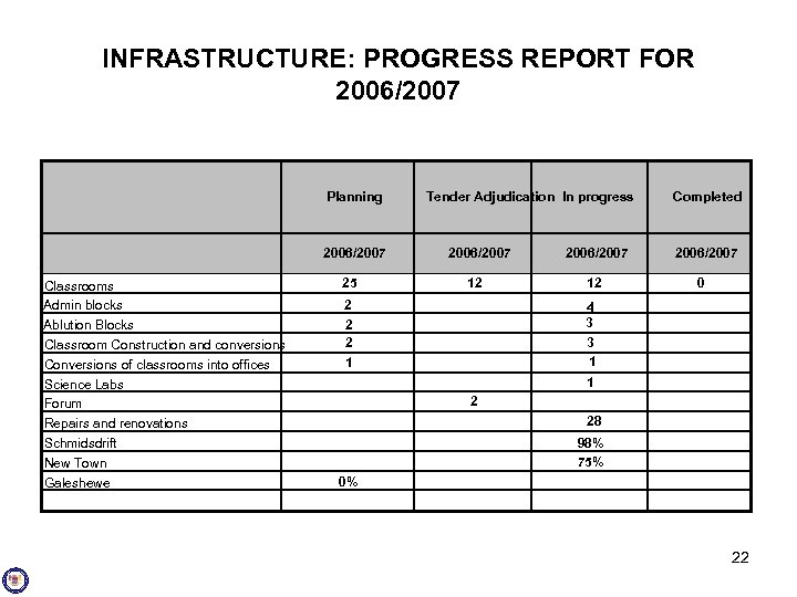 INFRASTRUCTURE: PROGRESS REPORT FOR 2006/2007 Planning 2006/2007 Classrooms Admin blocks Ablution Blocks Classroom Construction