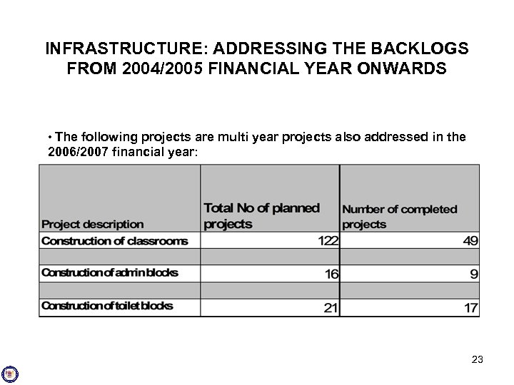 INFRASTRUCTURE: ADDRESSING THE BACKLOGS FROM 2004/2005 FINANCIAL YEAR ONWARDS • The following projects are