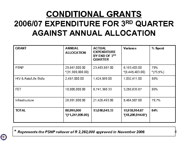 CONDITIONAL GRANTS 2006/07 EXPENDITURE FOR 3 RD QUARTER AGAINST ANNUAL ALLOCATION GRANT ANNUAL ALLOCATION