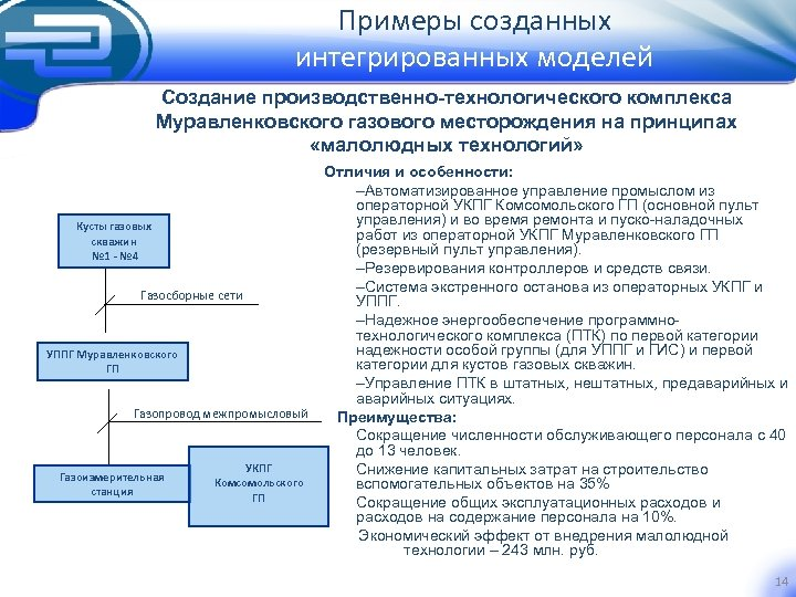 Примеры созданных интегрированных моделей Создание производственно-технологического комплекса Муравленковского газового месторождения на принципах «малолюдных технологий»