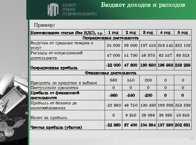Бюджет доходов и расходов Пример: 2 год 3 год 4 год 5 год Наименование