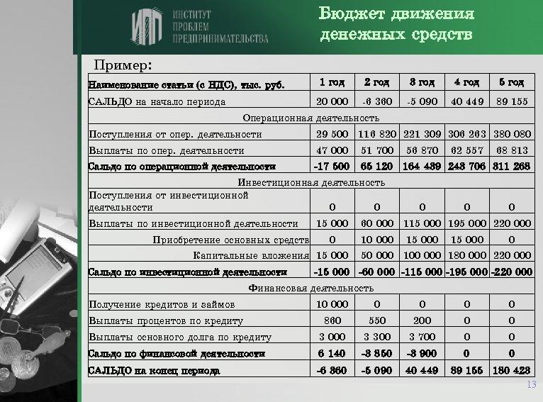 Бюджет движения денежных средств Пример: САЛЬДО на начало периода 1 год 2 год 3