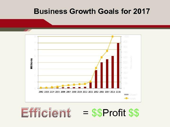Business Growth Goals for 2017 Efficient = $$Profit $$ 9