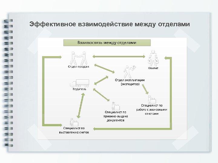 Эффективное взаимодействие между отделами