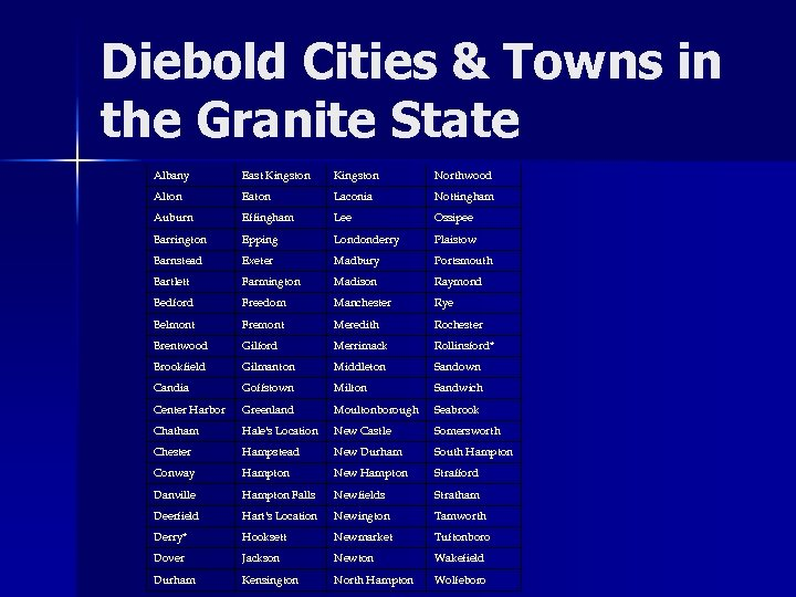 Diebold Cities & Towns in the Granite State Albany East Kingston Northwood Alton Eaton