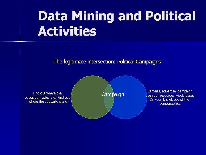 Data Mining and Political Activities The legitimate intersection: Political Campaigns Find out where the