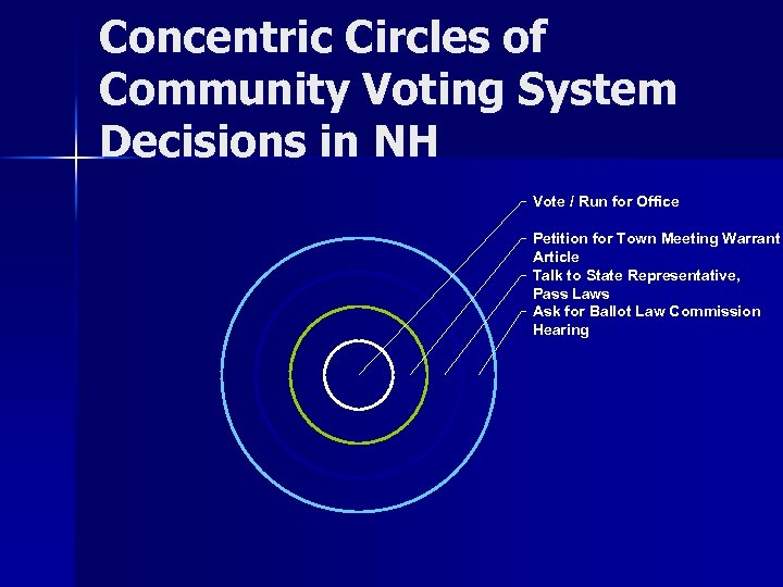 Concentric Circles of Community Voting System Decisions in NH Vote / Run for Office
