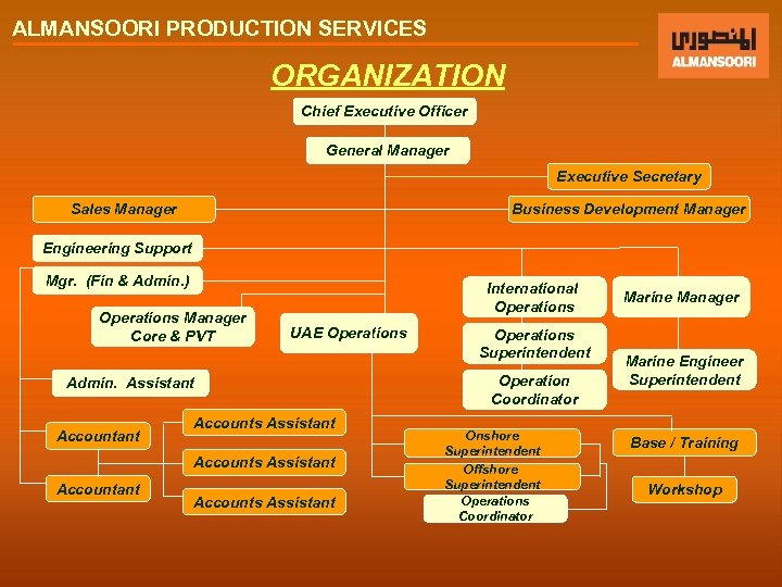 ALMANSOORI PRODUCTION SERVICES ORGANIZATION Chief Executive Officer General Manager Executive Secretary Sales Manager Business
