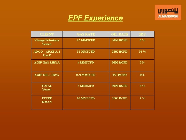 EPF Experience CLIENT GAS RATE OIL RATE H 2 S Vintage Petroleum Yemen 1.