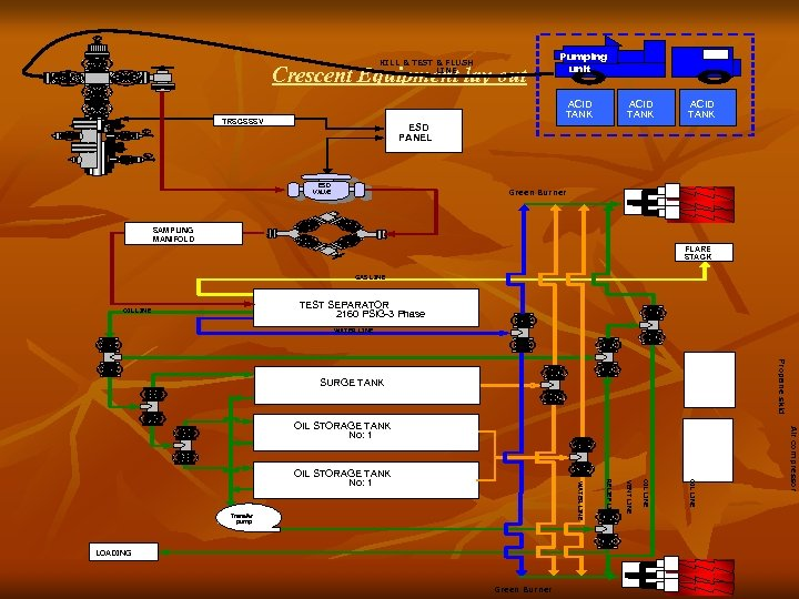 KILL & TEST & FLUSH LINE Crescent Equipment lay out Pumping unit ACID TANK