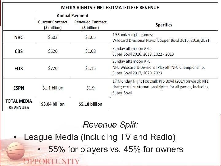 Revenue Split: • League Media (including TV and Radio) • 55% for players vs.