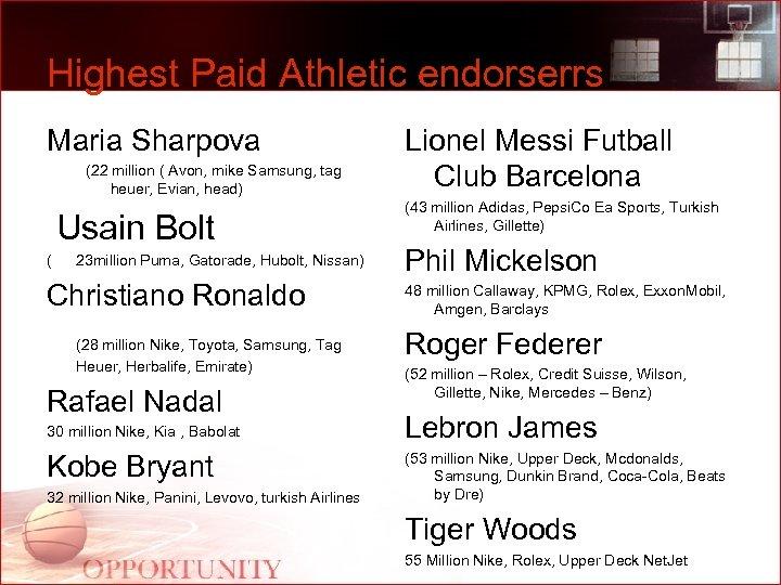 Highest Paid Athletic endorserrs Maria Sharpova (22 million ( Avon, mike Samsung, tag heuer,