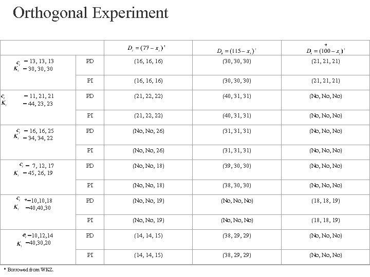 Orthogonal Experiment * = 13, 13 = 30, 30 (21, 21) PD (21, 22,
