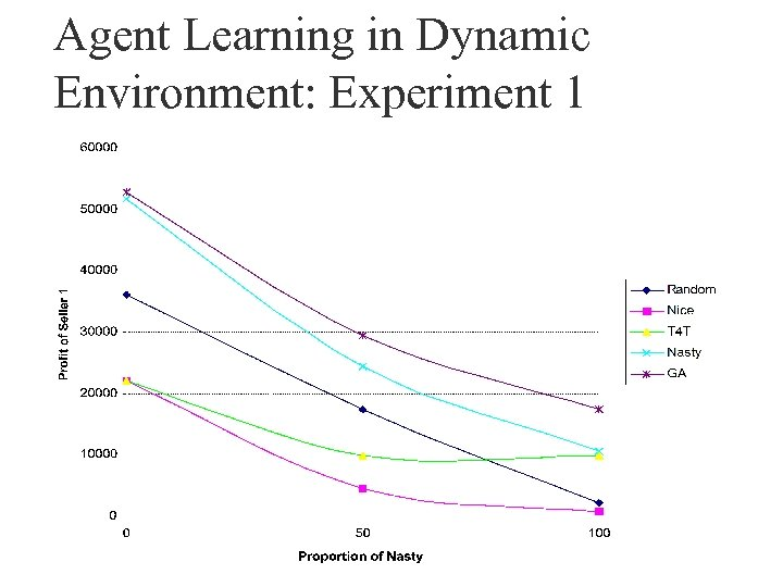 Agent Learning in Dynamic Environment: Experiment 1