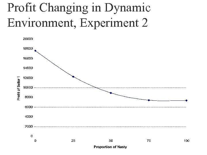 Profit Changing in Dynamic Environment, Experiment 2