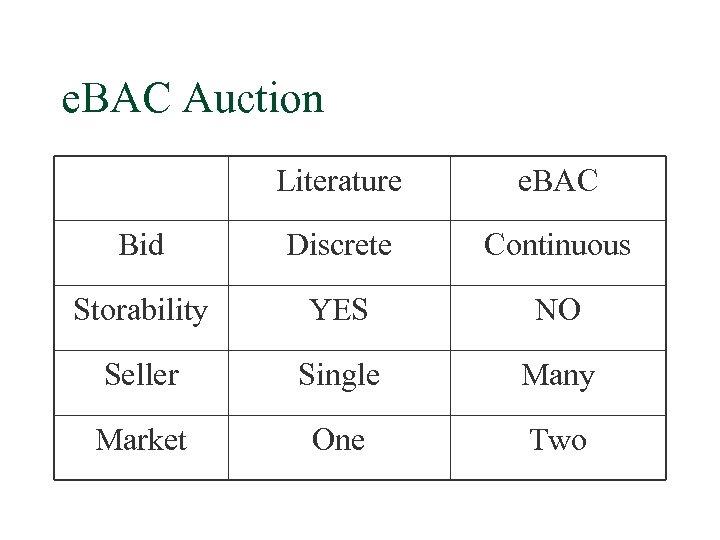 e. BAC Auction Literature e. BAC Bid Discrete Continuous Storability YES NO Seller Single