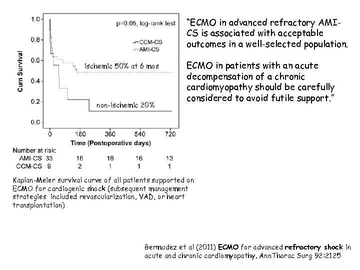 """ECMO in advanced refractory AMICS is associated with acceptable outcomes in a well-selected population."