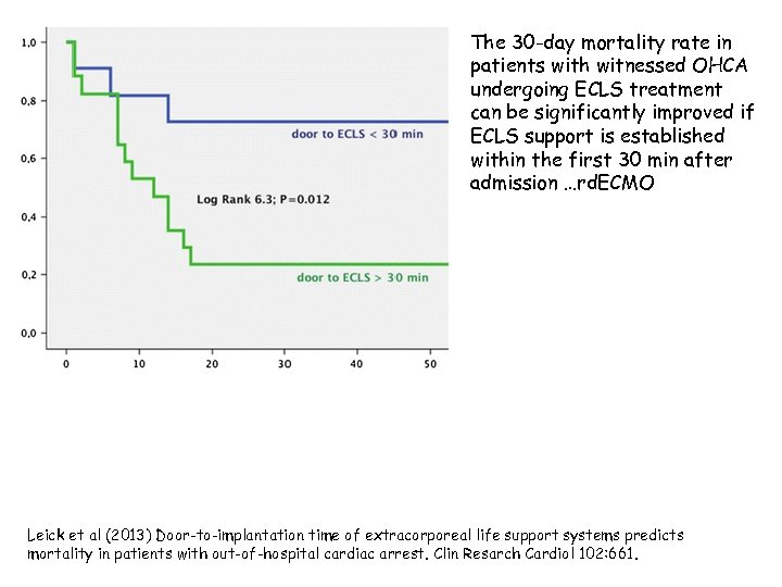 The 30 -day mortality rate in patients with witnessed OHCA undergoing ECLS treatment can