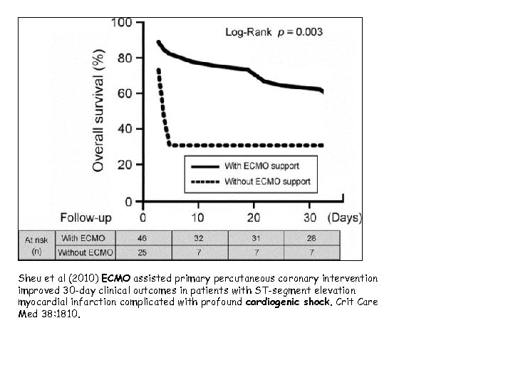 Sheu et al (2010) ECMO assisted primary percutaneous coronary intervention improved 30 -day clinical