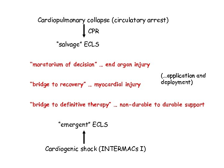 "Cardiopulmonary collapse (circulatory arrest) CPR ""salvage"" ECLS ""moratorium of decision"" … end organ injury"