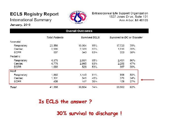 Is ECLS the answer ? 30% survival to discharge !
