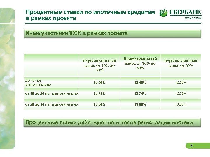 Процентные ставки по ипотечным кредитам в рамках проекта Иные участники ЖСК в рамках проекта