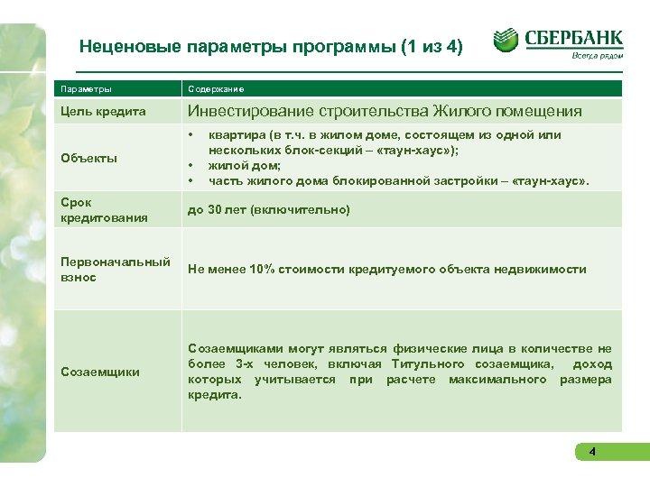 Неценовые параметры программы (1 из 4) Параметры Содержание Цель кредита Инвестирование строительства Жилого помещения