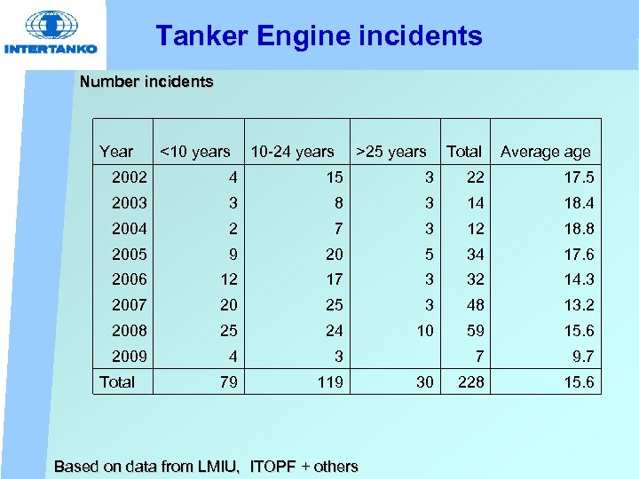 Tanker Engine incidents Number incidents Year <10 years 10 -24 years >25 years Total